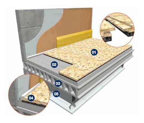 Acoustic Decks 28 & 32 for Concrete Floors
